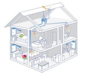 Вентиляция загородного дома. Принцип действия вентиляции Аэрэко