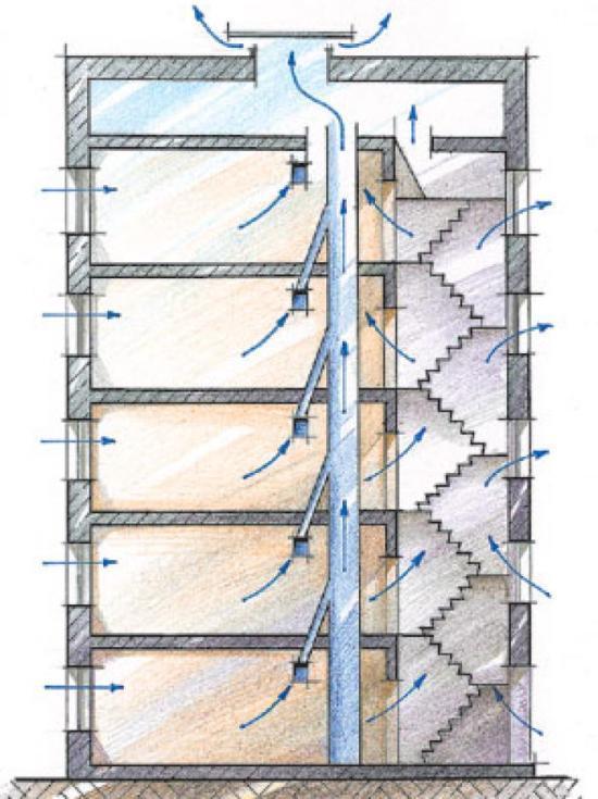 Принцип работы вентиляции в многоэтажном доме