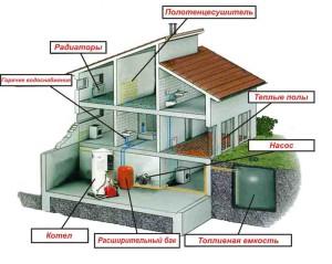 Монтаж отопления. Система отопления загородного дома