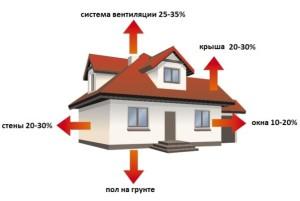 Вентиляция загородного дома. Потери тепла на вентиляцию